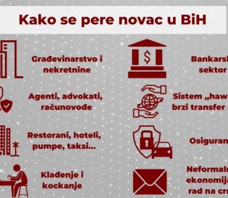 Kako se pere novac u BiH – građevina, ugostiteljstvo, advokati, klađenje…